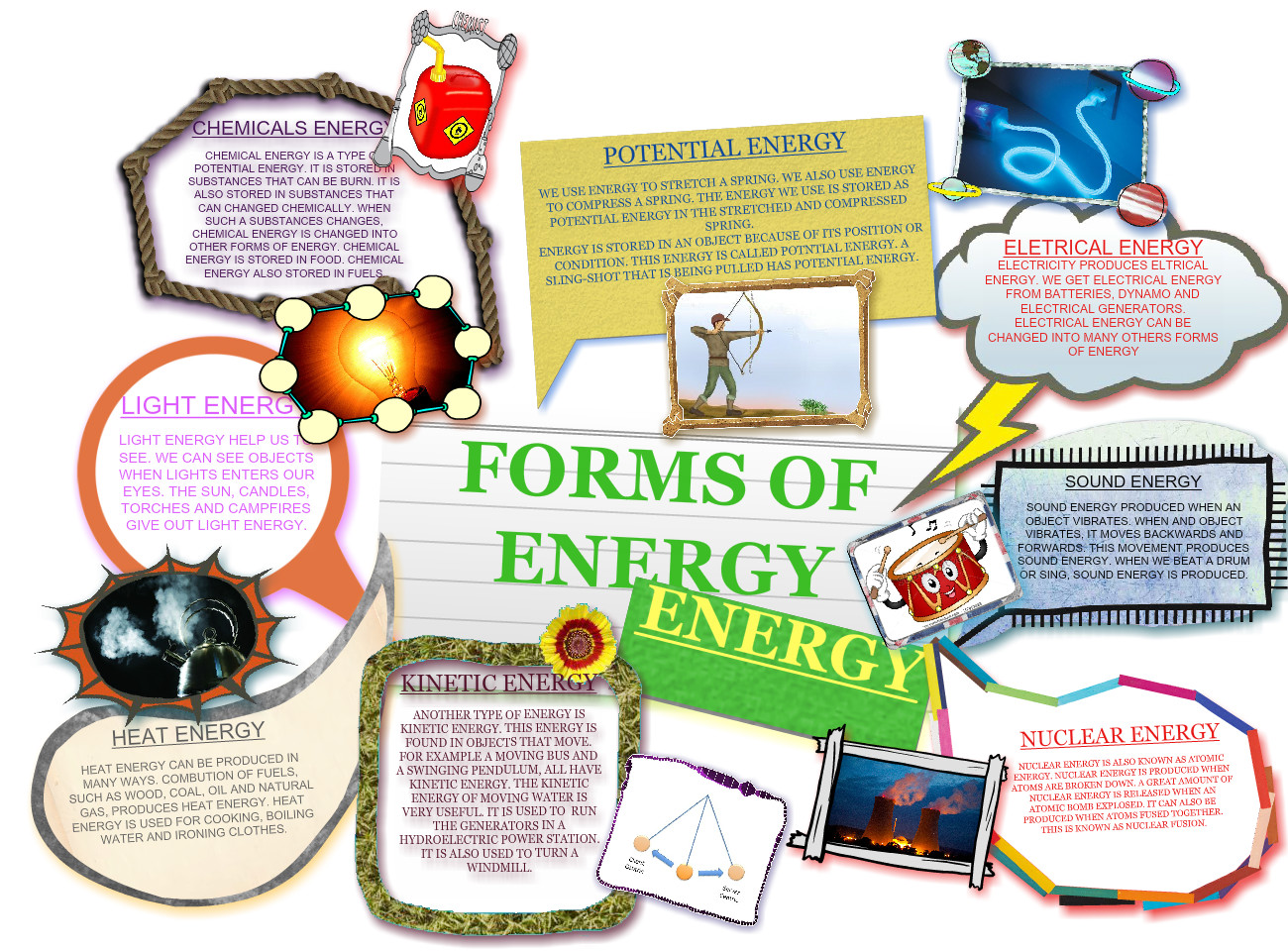 Forms Of Energy Chemistry Electricity En Energy