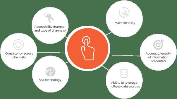 Factors for customer self-service maturity