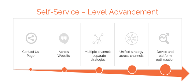 Advancing through levels of customer self-service