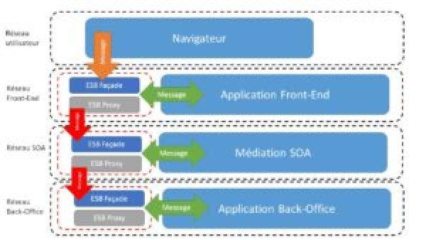 ESB en proxy et reverse proxy à chaque réseau