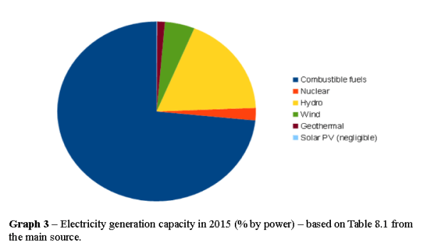 Sector Research Note – Mexican Electricity Sector | Solar 350