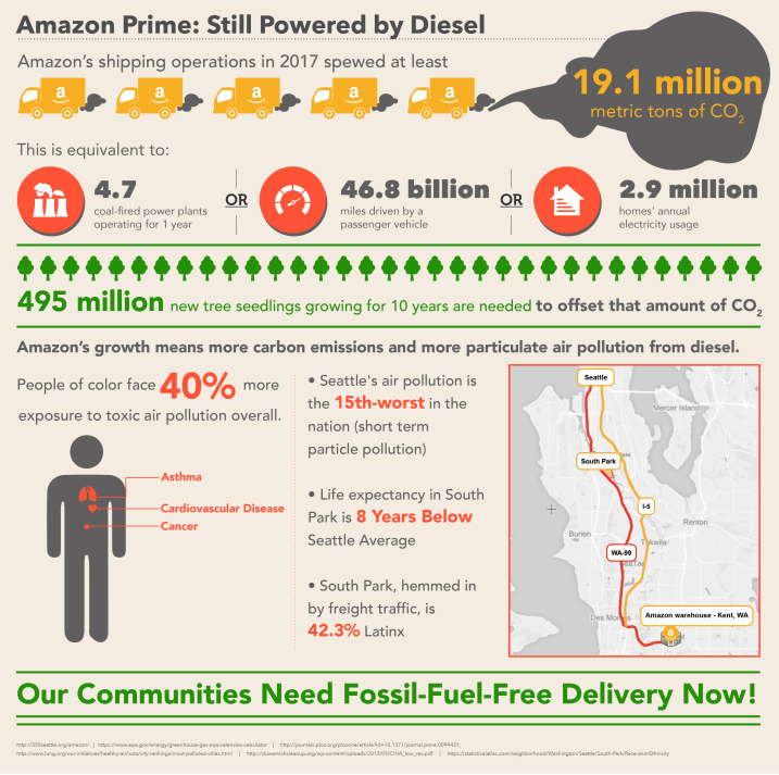 Infographic about the Negative Health Impact of Amazon's CO2 Emissions