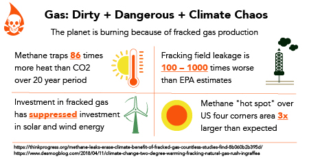 Infographic about how natural gas and methane threaten climate