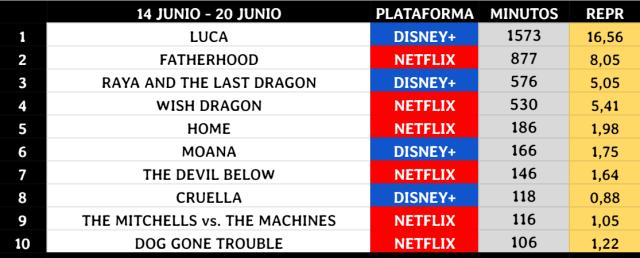 Luca se otorga el mejor debut del año y uno de los mejores desde que Nielsen da datos. Buen estreno de Ser Padre en Netflix.