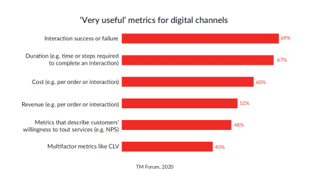 TM Forum telecom CX survey