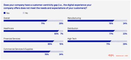 Episerver digital experience report 2020