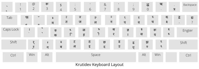 Hindi Typing Chart PDF