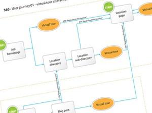 User Journeys diagram