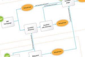 User journey diagram sample