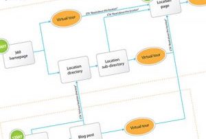 User journey diagram sample