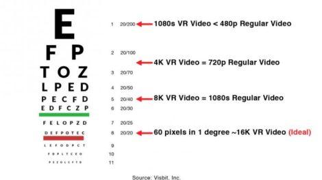 360 video equivalent non-360 resolution