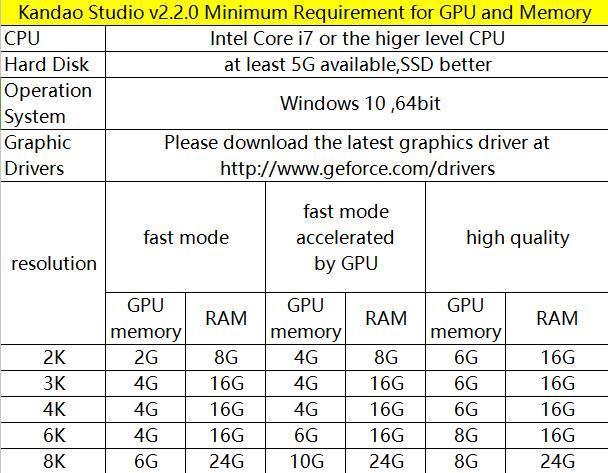Kandao Studio minimum PC requirements