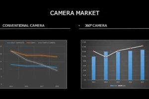 360 camera market grows while the rest of the digital camera declines