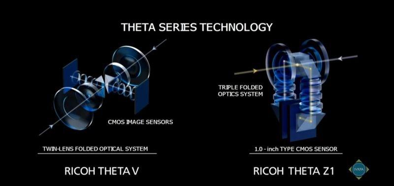 Theta Z1 triple folded optical path