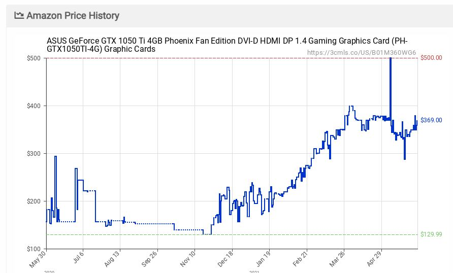 GTX 1050Ti price graph past year