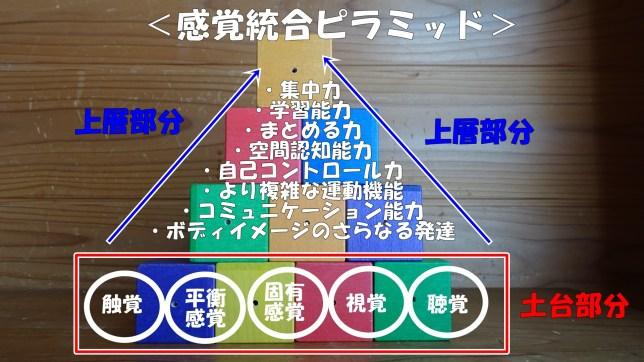 感覚統合のピラミッド(4)