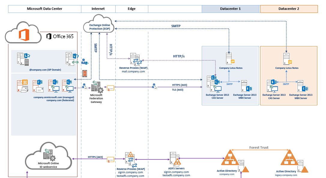 Diagram In Office 365 Enthusiast Wiring Diagrams