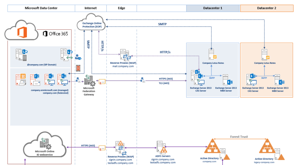 Logical Architecture Diagram Java