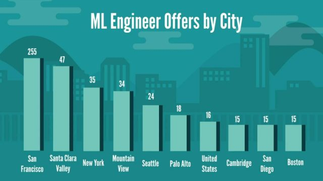 Machine Learning Engineer job offers by city