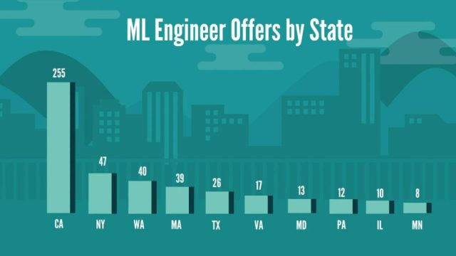 Machine Learning Engineer job offers by state