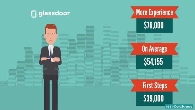 Marketing analyst salary: average, entry level, and senior level