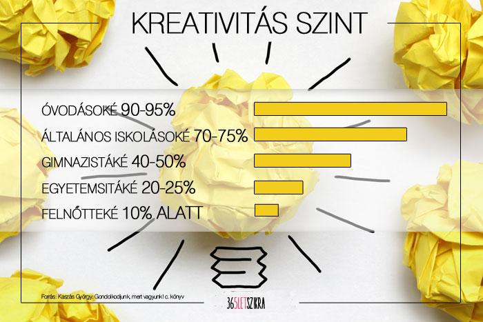 kreativitas_365letszikra_blog_SzlafkaiEva