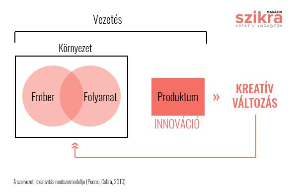 A szervezeti kreativitás rendszermodellje (Puccio, Cabra, 2010) - in. Klein Sándor: intelligencia, kreativitás, kompetencia 374. oldal)