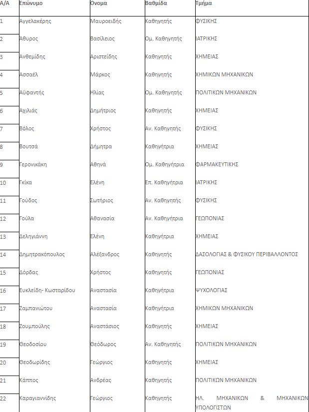 ΑΠΘ: Πλειάδα επιστημόνων στους κορυφαίους παγκοσμίως (λίστα)