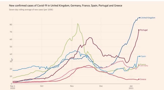 Financial Times: Η Ελλάδα τα πάει καλύτερα με τον κορονοϊό από τη Γερμανία και τη Γαλλία