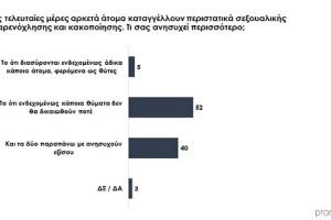 Δημοσκόπηση Prorata: 7/10 δεν είναι ικανοποιημένοι από την κυβέρνηση στην υπόθεση Λιγνάδη