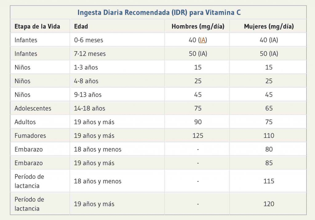 Conociendo estos datos se nos hace imposible no querer tomar más alimentos ricos en vitamina C.
