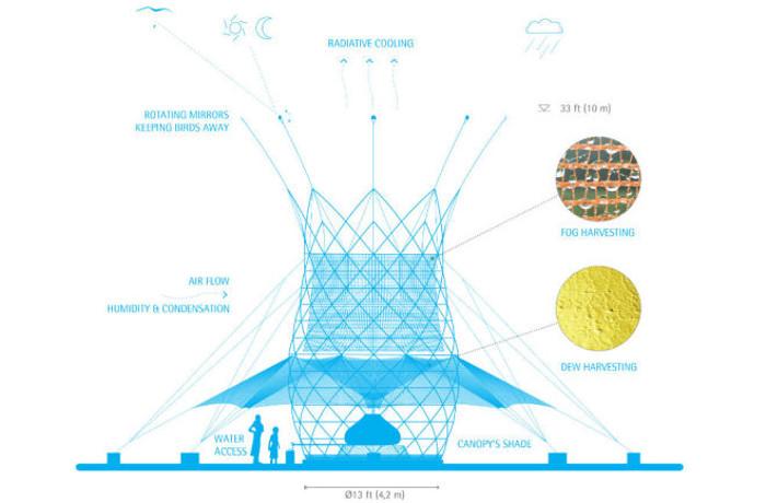 Torre de bambú produce agua para África a partir de aire