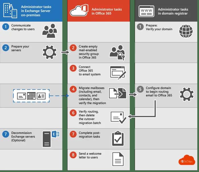De voordelen van een Exchange migratie naar Office 365
