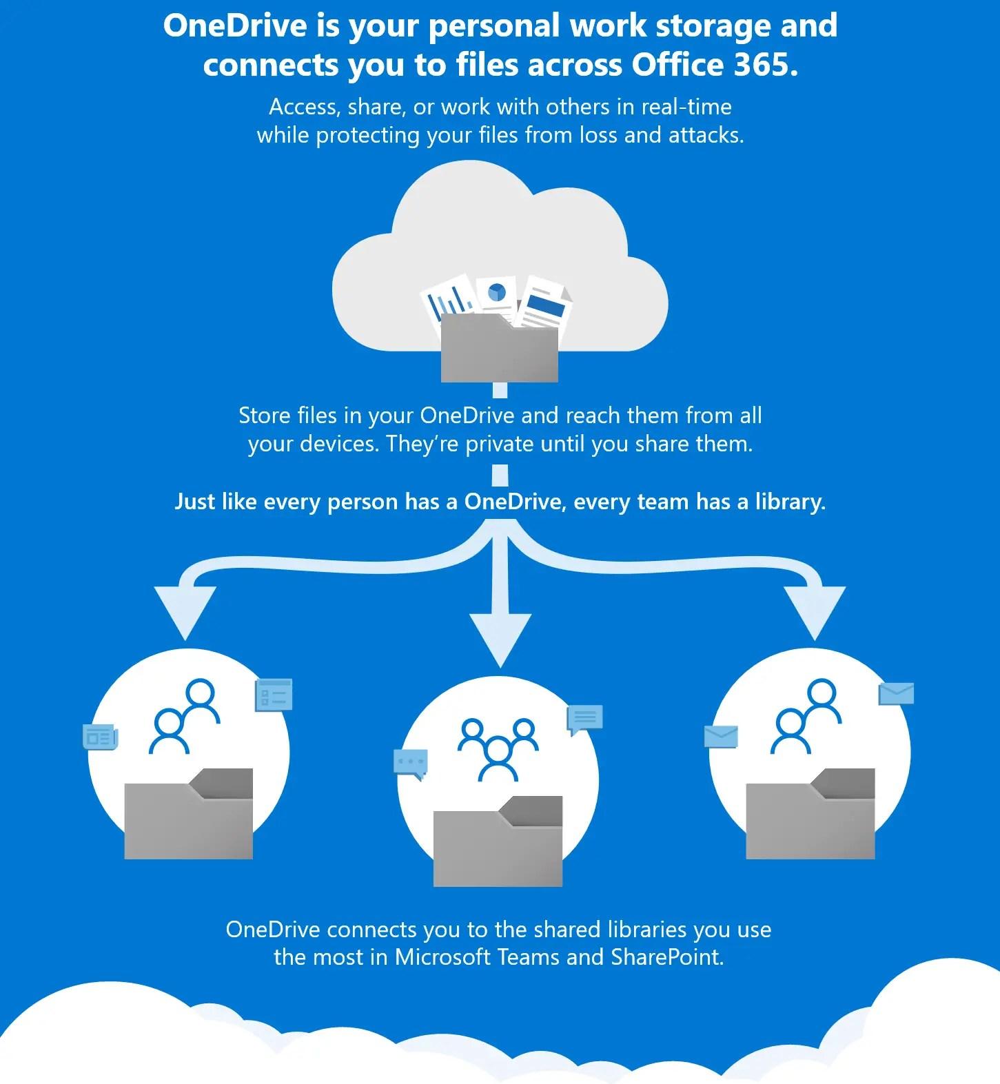 Hoe pak je een document migratie naar Office 365 best aan?