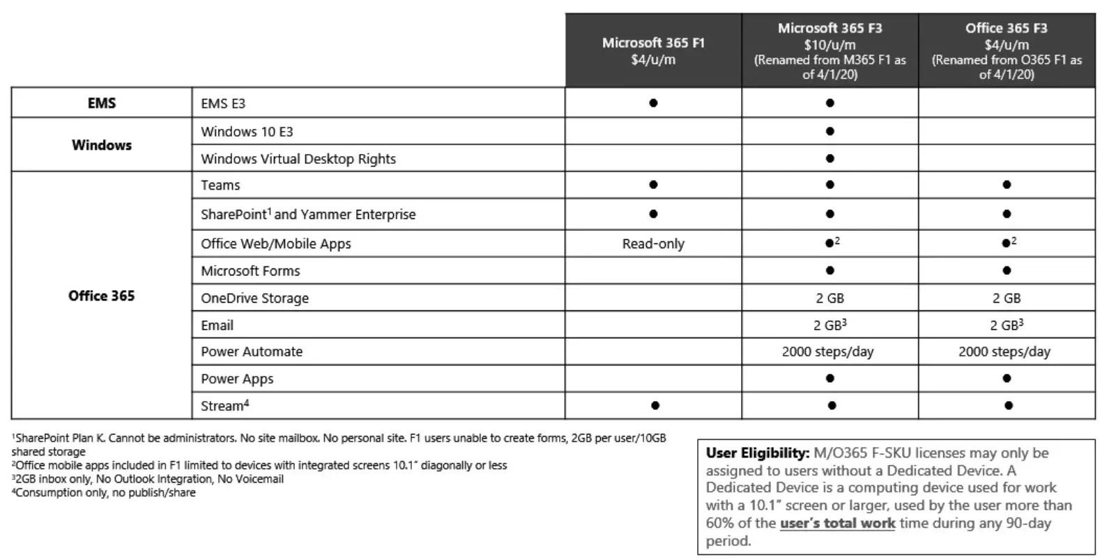 Microsoft 365 F3! Vroegere F1 licentie