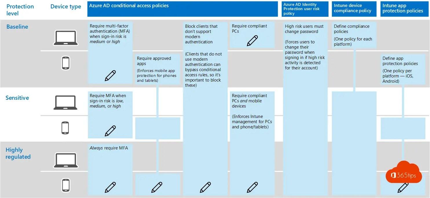 Microsoft Teams security inrichtingen in 4 stappen