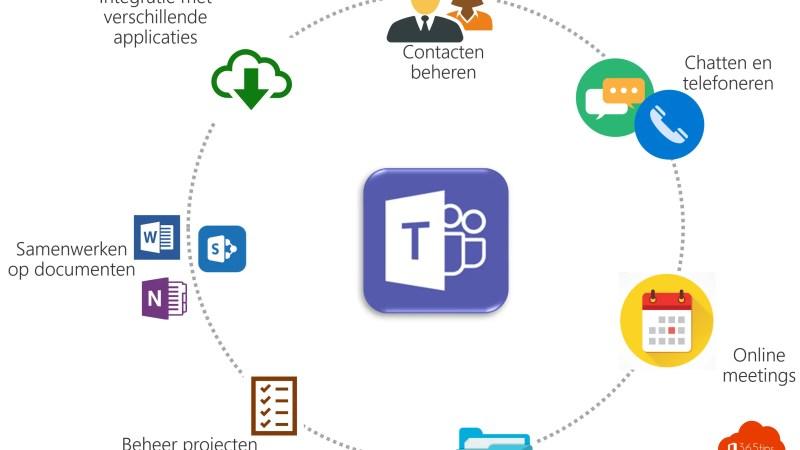 Microsoft Teams Golden Circle
