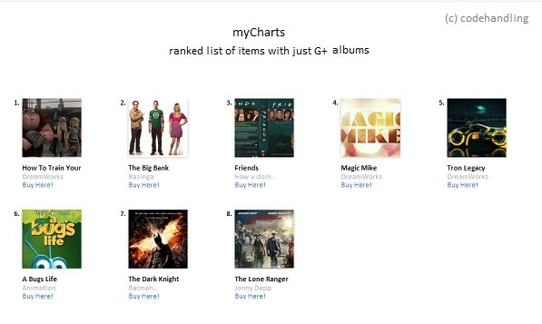 jQuery myCharts - Items With A Rank On Your Website - Uses Goolge Plus Albums