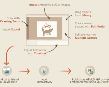 Create Stunning HTML5 Animations And Interactive Content Online With Animatron