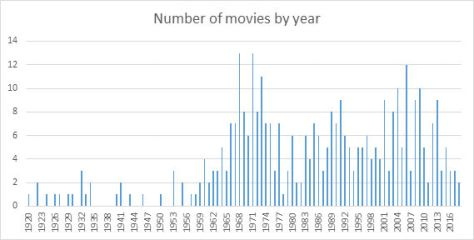 Weird movies by year