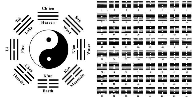 Introduzione all I-Ching  – Prima lezione
