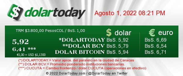 Cortesía: DolarToday.com
