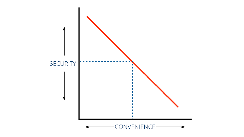 Security-vs-Convenience-Linear