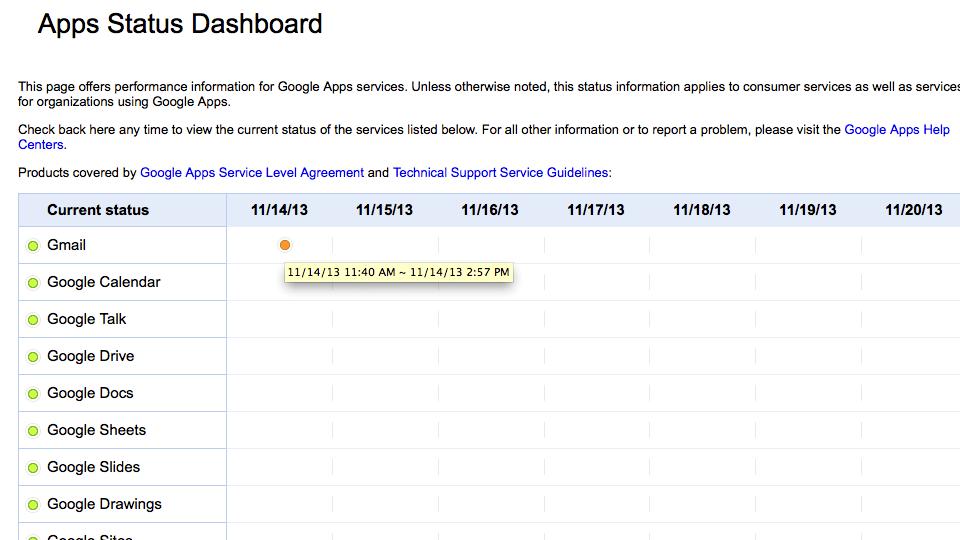 Google Apps Dashboard Gmail 20131120
