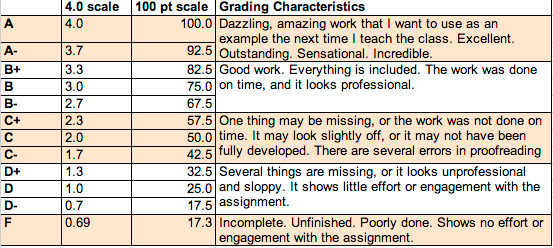 100 point grading scale revised grade scale writing and digital media 9161