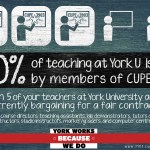 An infographic that shows that members of CUPE 3903 do 60% of the teaching at York University.