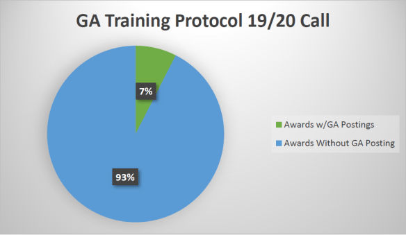 A pie chart showing that 93%, or 37 out of 40, of recipients under the Graduate Assistant Training Fund did not post a Graduate Assistant job.
