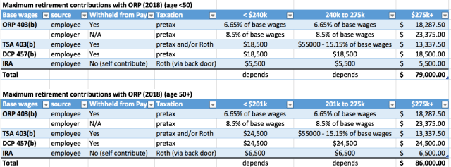 Account Limits with ORP