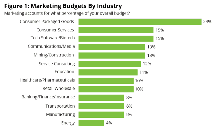 Budget di marketing per settore