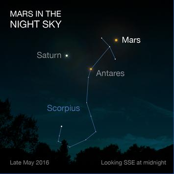 Image of Mars in the night sky in May 2016. source:http://mars.nasa.gov/allaboutmars/nightsky/mars-close-approach/